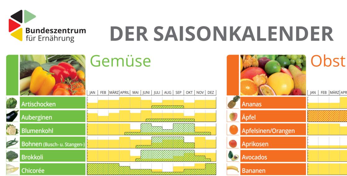 Ein Auschnitt aus einem Saisonkalender für regionales Obst und Gemüse.